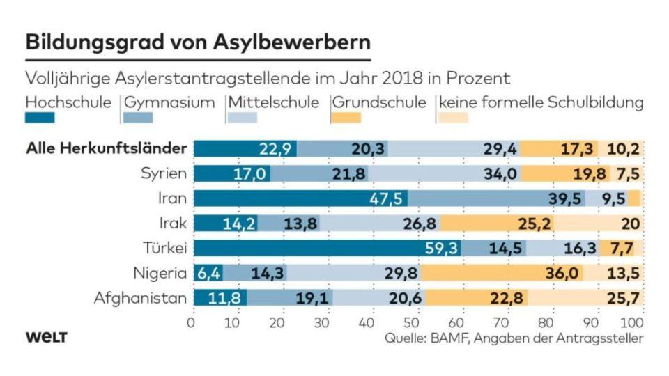 DWO-IP-Asyl-Bildungsgrad-ag-jpg